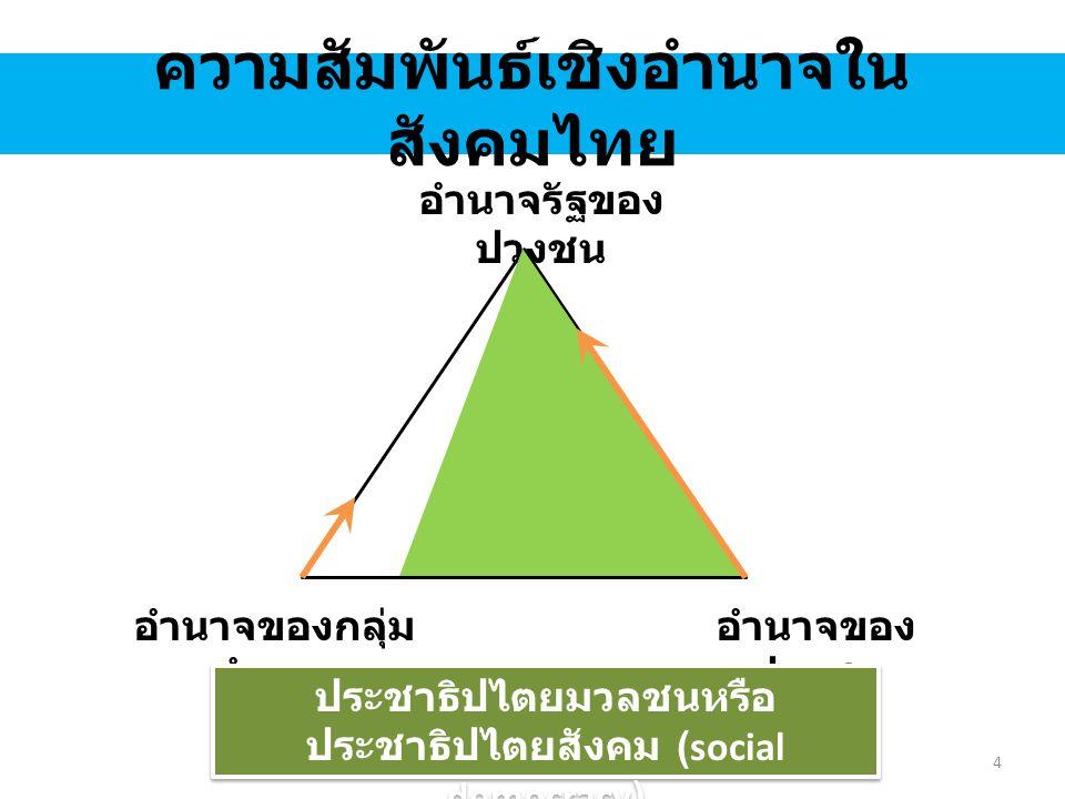 ความสัมพันธ์เชิงอำนาจใน สังคมไทย อำนาจรัฐของ กลุ่มอำนาจ อำนาจของ ปวงชน อำนาจของกลุ่ม อำนาจ ประชาธิปไตยภายใต้กลุ่มอำนาจ 5