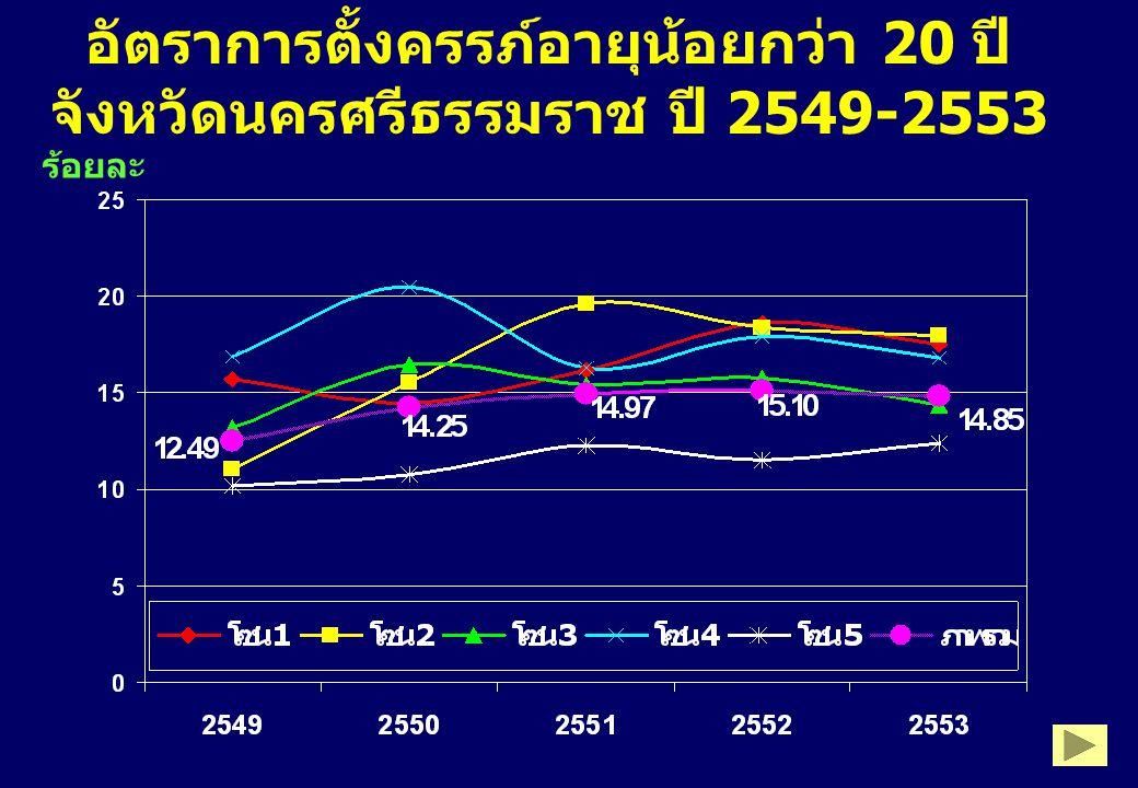 อัตราการตั้งครรภ์อายุน้อยกว่า 20 ปี จังหวัดนครศรีธรรมราช ปี 2549-2553 ร้อยละ