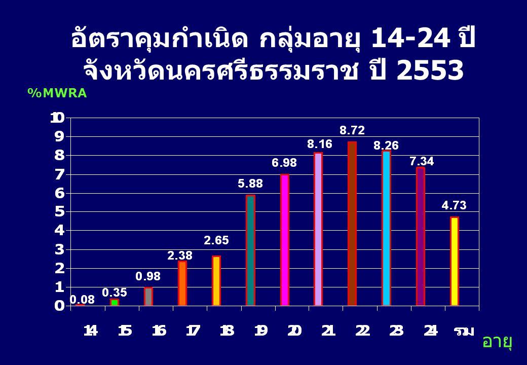 การแท้งตามกลุ่มอายุ จังหวัดนครศรีธรรมราช ปี 2551-2553 จำนวน ( คน ) ตั้งใจ 25% ไม่ตั้งใจ 71% ตั้งใจ 19% ไม่ตั้งใจ 74% ตั้งใจ 24% ไม่ตั้งใจ 67%