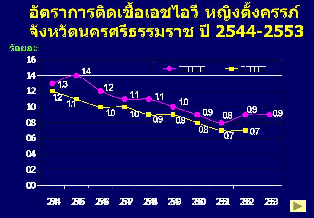 อัตราคุมกำเนิด กลุ่มอายุ 14-24 ปี จังหวัดนครศรีธรรมราช ปี 2553 %MWRA อายุ