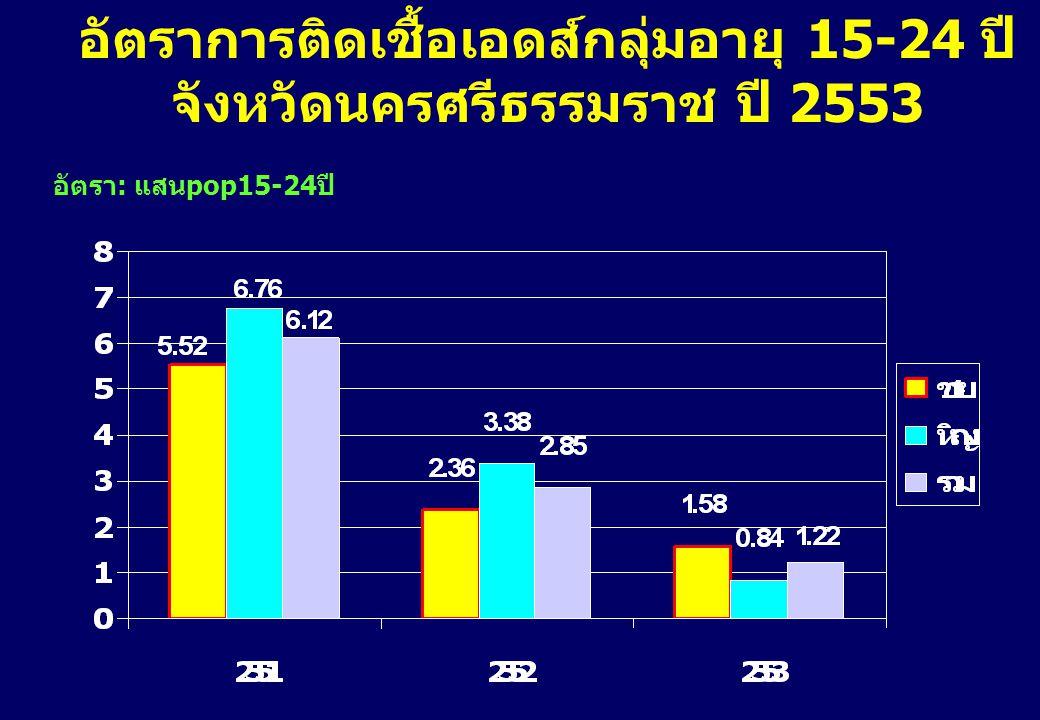 อัตราการติดเชื้อเอชไอวี หญิงตั้งครรภ์ จังหวัดนครศรีธรรมราช ปี 2544-2553 ร้อยละ