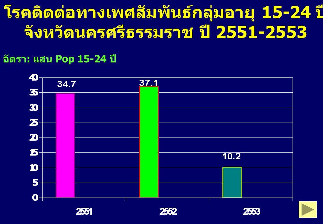โรคติดต่อทางเพศสัมพันธ์กลุ่มอายุ 15-24 ปี จังหวัดนครศรีธรรมราช ปี 2551-2553 อัตรา : แสน Pop 15-24 ปี