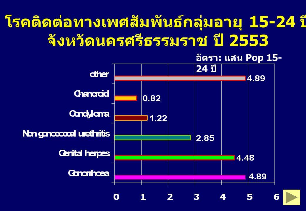 โรคติดต่อทางเพศสัมพันธ์กลุ่มอายุ 15-24 ปี จังหวัดนครศรีธรรมราช ปี 2553 อัตรา : แสน Pop 15- 24 ปี