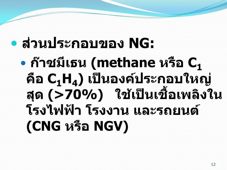 12 ส่วนประกอบของ NG: ก๊าซมีเธน (methane หรือ C 1 คือ C 1 H 4 ) เป็นองค์ประกอบใหญ่ สุด (>70%) ใช้เป็นเชื้อเพลิงใน โรงไฟฟ้า โรงงาน และรถยนต์ (CNG หรือ N