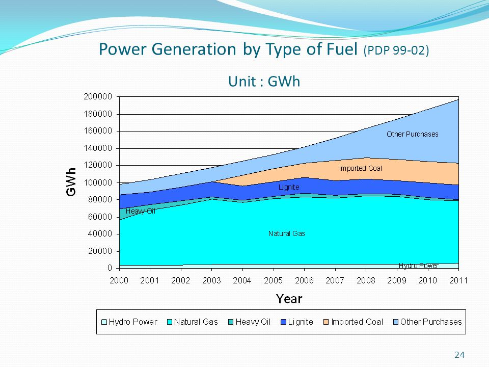 24 Power Generation by Type of Fuel (PDP 99-02) Unit : GWh