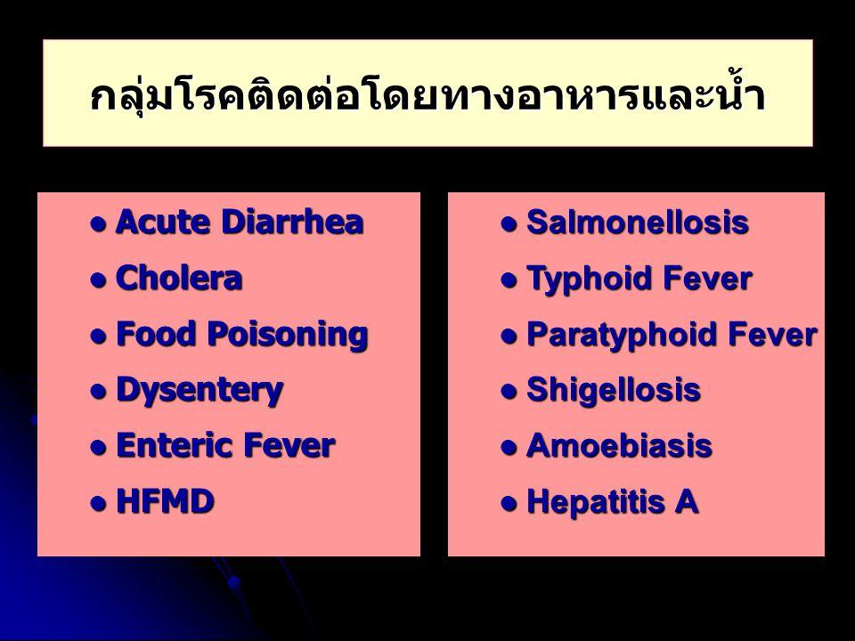 กลุ่มโรคติดต่อโดยทางอาหารและน้ำ Acute Diarrhea Acute Diarrhea Cholera Cholera Food Poisoning Food Poisoning Dysentery Dysentery Enteric Fever Enteric
