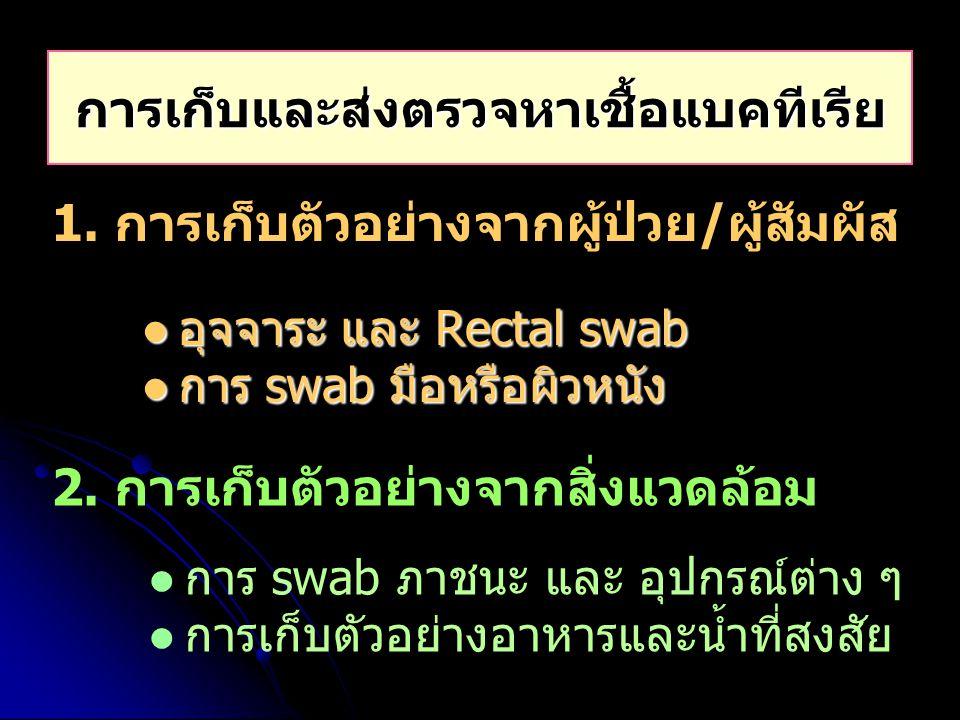 อุจจาระ และ Rectal swab อุจจาระ และ Rectal swab การ swab มือหรือผิวหนัง การ swab มือหรือผิวหนัง การเก็บและส่งตรวจหาเชื้อแบคทีเรีย 1. การเก็บตัวอย่างจา