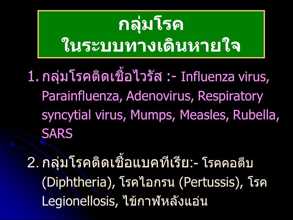 กลุ่มโรค ในระบบทางเดินหายใจ 1.กลุ่มโรคติดเชื้อไวรัส :- Influenza virus, Parainfluenza, Adenovirus, Respiratory syncytial virus, Mumps, Measles, Rubell