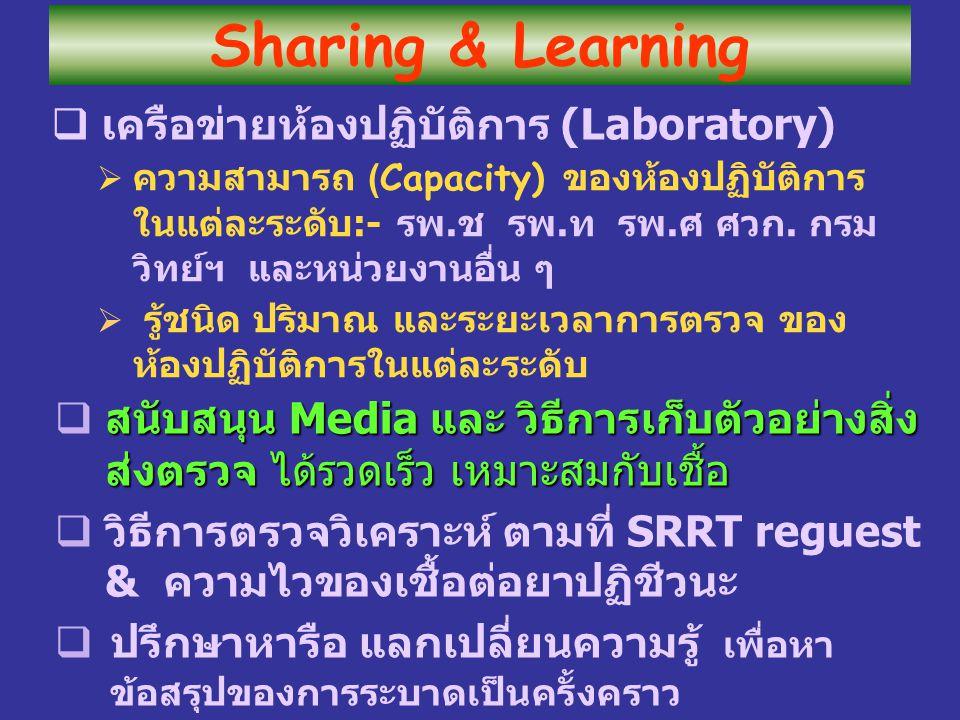  เครือข่ายห้องปฏิบัติการ (Laboratory)  ความสามารถ ( Capacity) ของห้องปฏิบัติการ ในแต่ละระดับ:- รพ.ช รพ.ท รพ.ศ ศวก. กรม วิทย์ฯ และหน่วยงานอื่น ๆ  รู