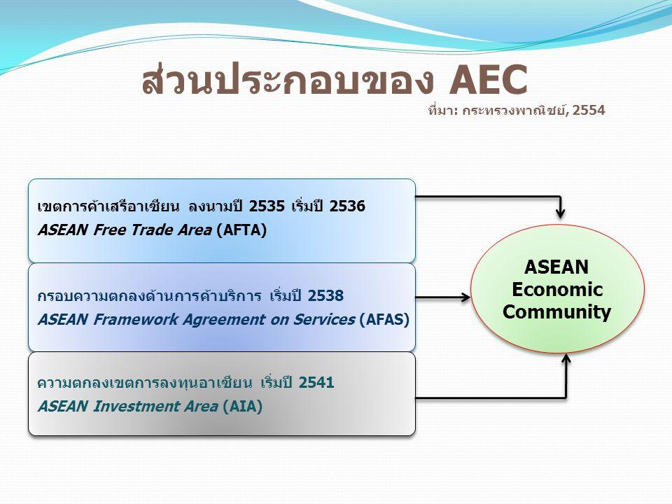 ส่วนประกอบของ AEC ที่มา: กระทรวงพาณิชย์, 2554 เขตการค้าเสรีอาเซียน ลงนามปี 2535 เริ่มปี 2536 ASEAN Free Trade Area (AFTA) เขตการค้าเสรีอาเซียน ลงนามปี 2535 เริ่มปี 2536 ASEAN Free Trade Area (AFTA) กรอบความตกลงด้านการค้าบริการ เริ่มปี 2538 ASEAN Framework Agreement on Services (AFAS) กรอบความตกลงด้านการค้าบริการ เริ่มปี 2538 ASEAN Framework Agreement on Services (AFAS) ความตกลงเขตการลงทุนอาเซียน เริ่มปี 2541 ASEAN Investment Area (AIA) ความตกลงเขตการลงทุนอาเซียน เริ่มปี 2541 ASEAN Investment Area (AIA) ASEAN Economic Community