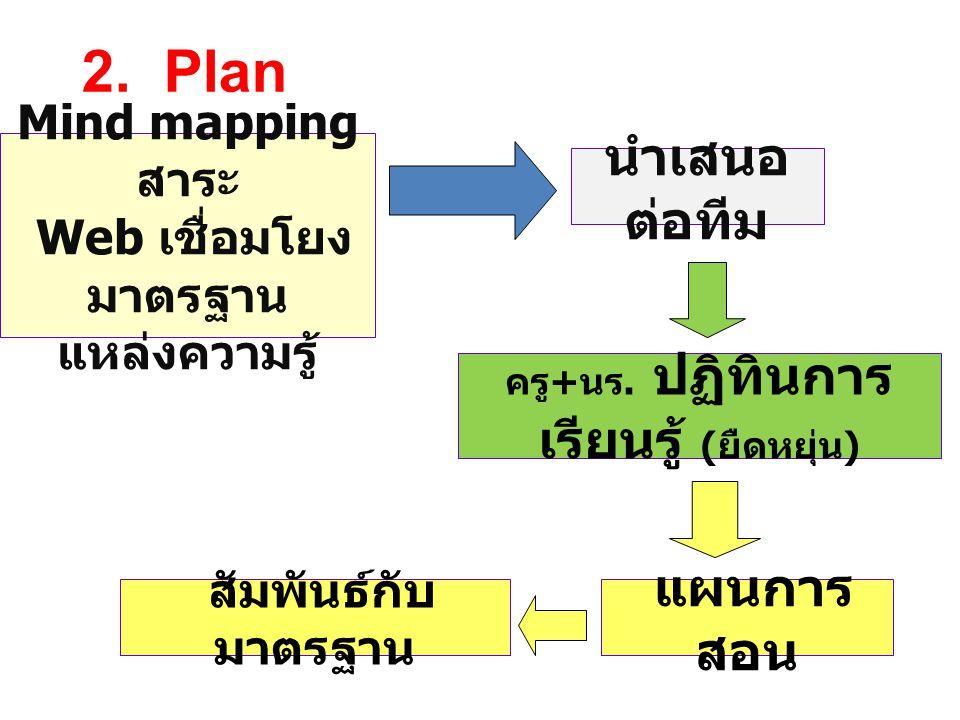 Mind mapping สาระ Web เชื่อมโยง มาตรฐาน แหล่งความรู้ 2. Plan นำเสนอ ต่อทีม ครู + นร. ปฏิทินการ เรียนรู้ ( ยืดหยุ่น ) แผนการ สอน สัมพันธ์กับ มาตรฐาน