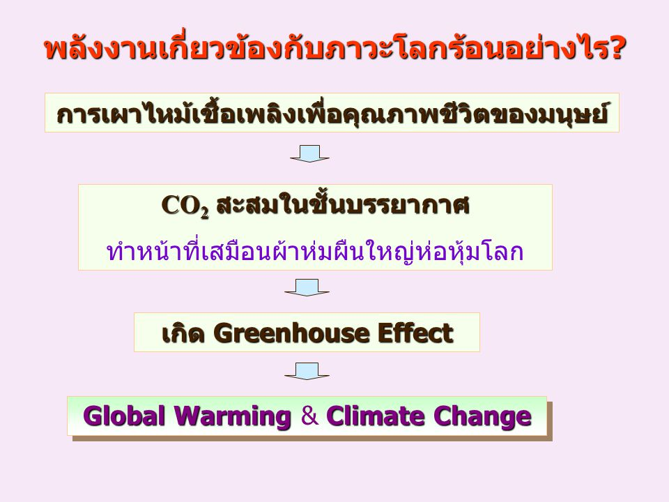 What is Global Warming & Climate Change.