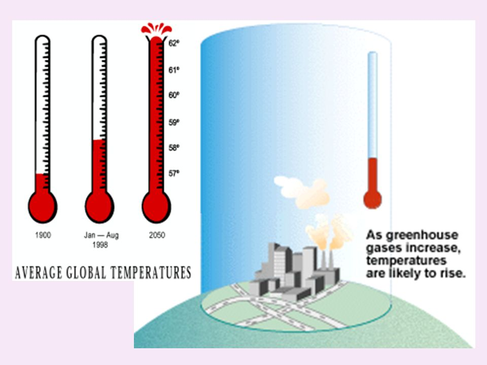 Main GHGs CO 2 CH 4 N 2 O Main GHGs CO 2 CH 4 N 2 O Main (man-made) greenhouse gases Carbon dioxide is not the only greenhouse gas, but it is the main contributor to warming.