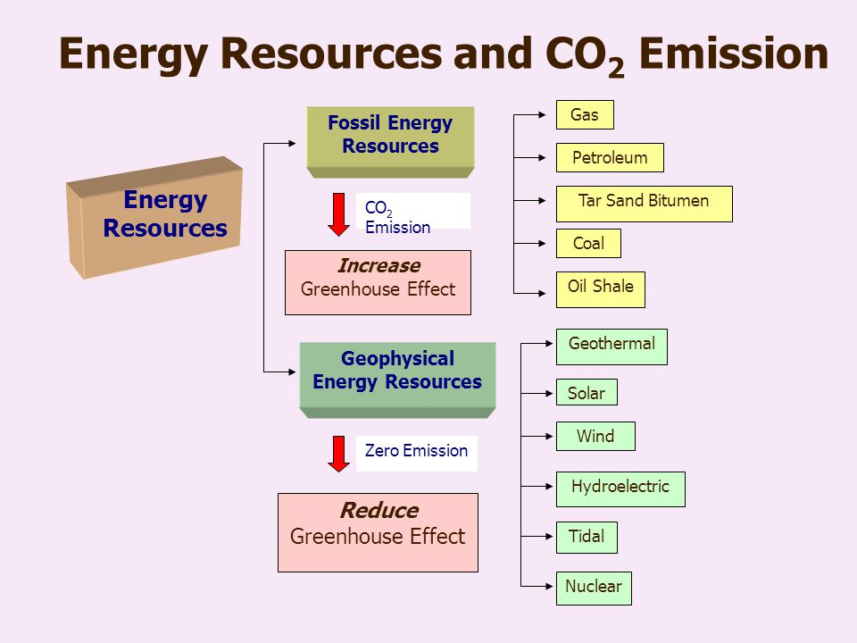 CO 2 Capture and Storage
