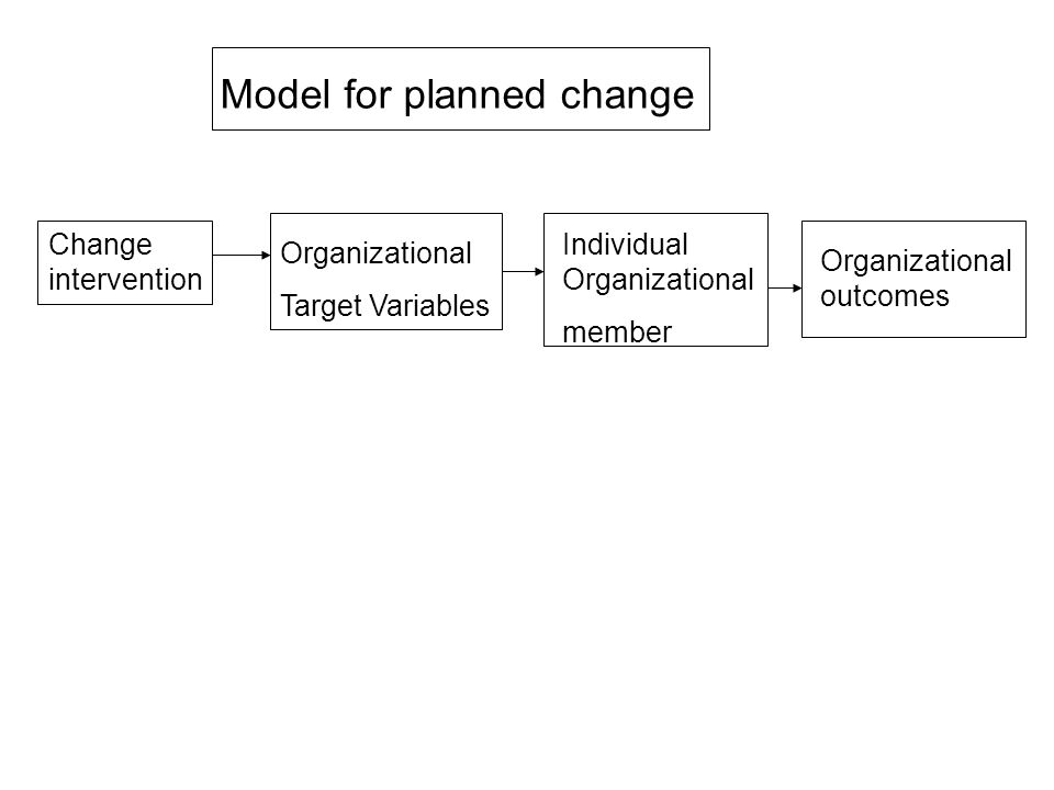 Model for planned change Change intervention Organizational Target Variables Individual Organizational member Organizational outcomes