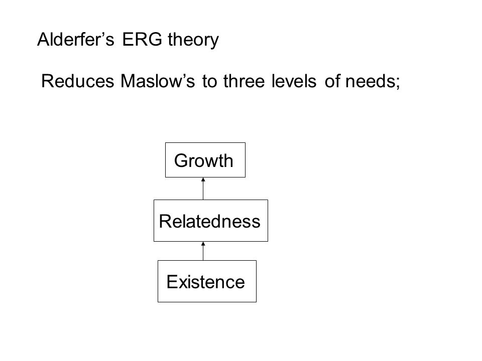 Alderfer's ERG theory Reduces Maslow's to three levels of needs; Existence Relatedness Growth