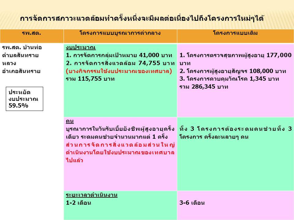 รพ.สต.โครงการแบบบูรณาการค่ากลางโครงการแบบเดิม รพ.สต. บ้านท่อ ตำบลสันทราย หลวง อำเภอสันทราย งบประมาณ 1. การจัดการกลุ่มเป้าหมาย 41,000 บาท 2. การจัดการส