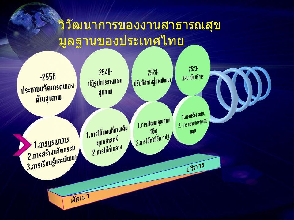 วิวัฒนาการของงานสาธารณสุข มูลฐานของประเทศไทย พัฒนา บริการ