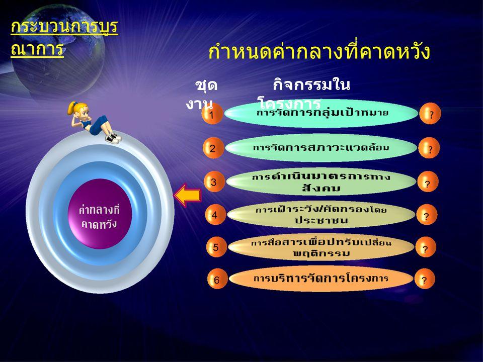 ระดับเขต / จังหวัด ระดับ ท้องถิ่น / ตำบล องค์ประกอบของการบูรณา การ กระบวนการบูร ณาการ