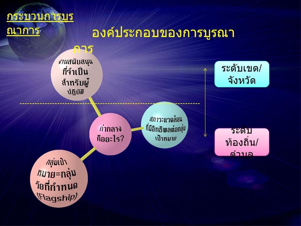 กิจกรรม ฝ่าย สนับสนุน 6 กิจกรรม สำคัญของ ฝ่ายปฏิบัติ การบูรณาการมี 2 แบบที่ ดำเนินการในระดับพื้นที่ บูรณาการ แบบที่ 1 บูรณาการ แบบที่ 2 กำหนด งานของ ฝ่าย ปฏิบัติ และ สนับสนุน สำหรับ ประเด็น เหล่านี้ บูรณาการงาน สำหรับ กลุ่มเป้าหมาย เข้าด้วยกัน บูรณาการงาน สำหรับสภาวะ แวดล้อมเข้า ด้วยกัน งานที่เป็น ค่ากลาง คืออะไร .