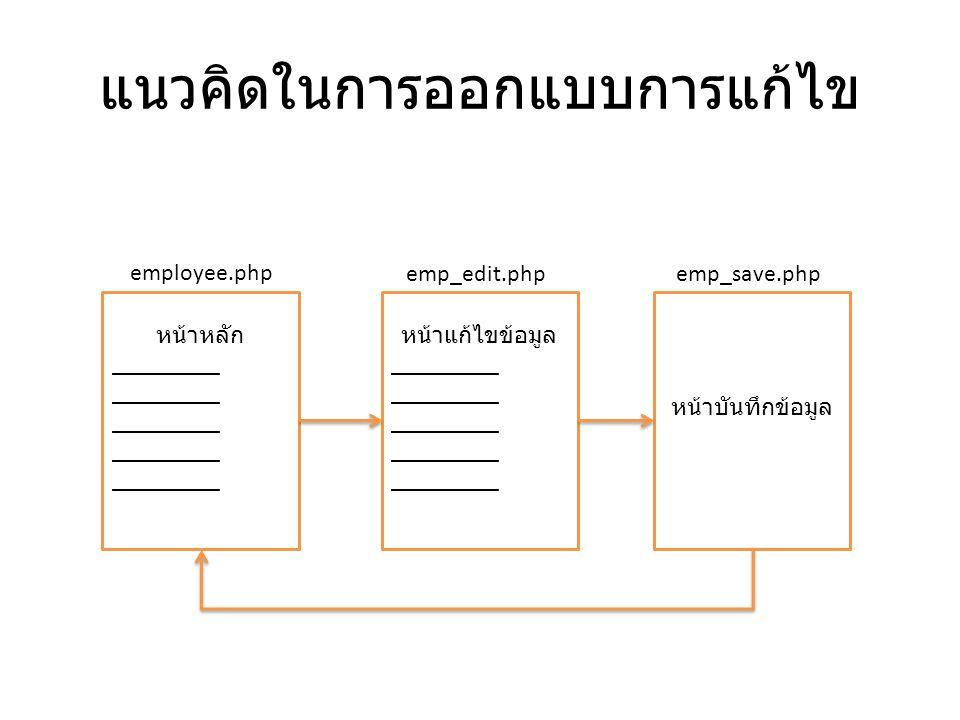 แนวคิดในการออกแบบการแก้ไข หน้าหลัก _________ หน้าแก้ไขข้อมูล _________ หน้าบันทึกข้อมูล employee.php emp_edit.phpemp_save.php