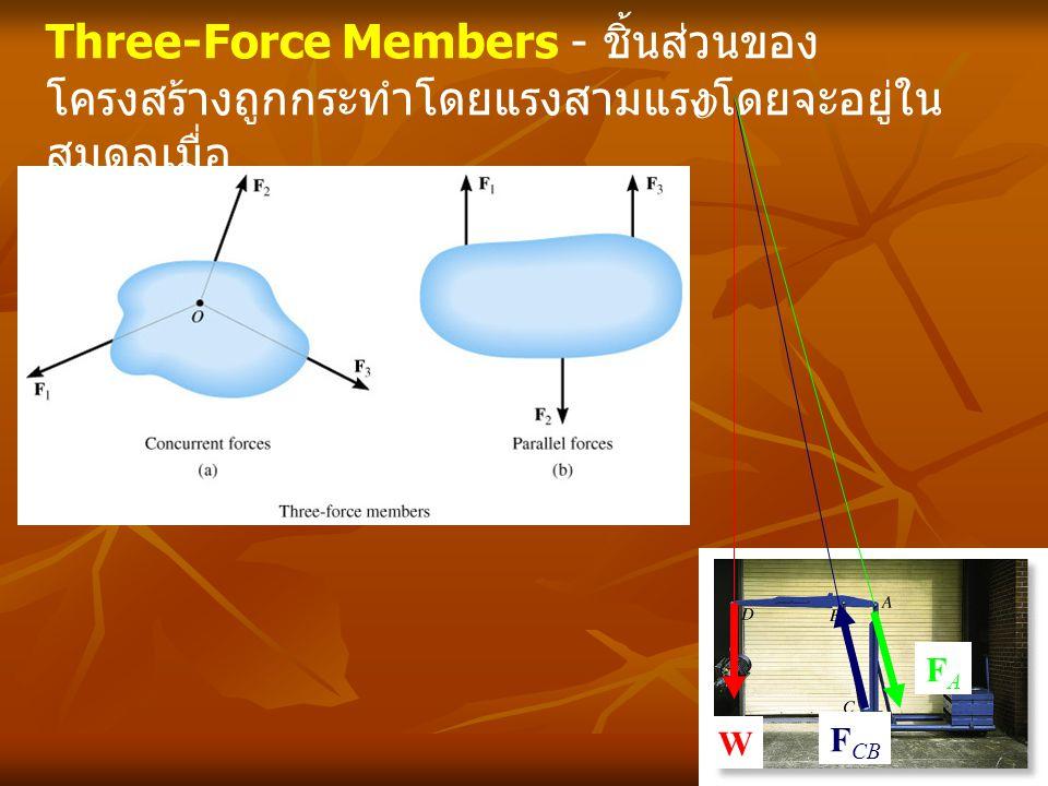 Three-Force Members - ชิ้นส่วนของ โครงสร้างถูกกระทำโดยแรงสามแรงโดยจะอยู่ใน สมดุลเมื่อ O W F CB FAFA