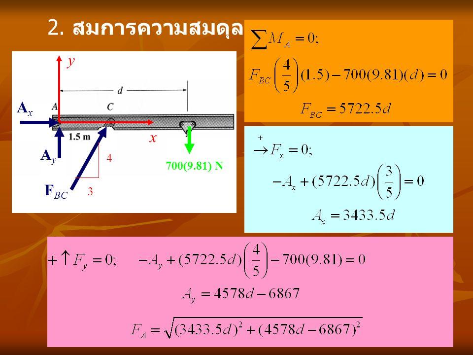 2. สมการความสมดุล x y 700(9.81) N AyAy AxAx F BC 4 3