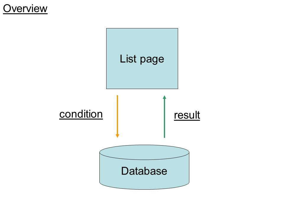 Overview List page Database condition result