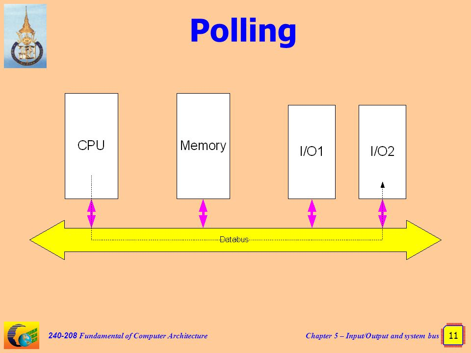 Chapter 5 – Input/Output and system bus 11 240-208 Fundamental of Computer Architecture Polling