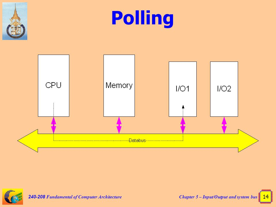 Chapter 5 – Input/Output and system bus 14 240-208 Fundamental of Computer Architecture Polling