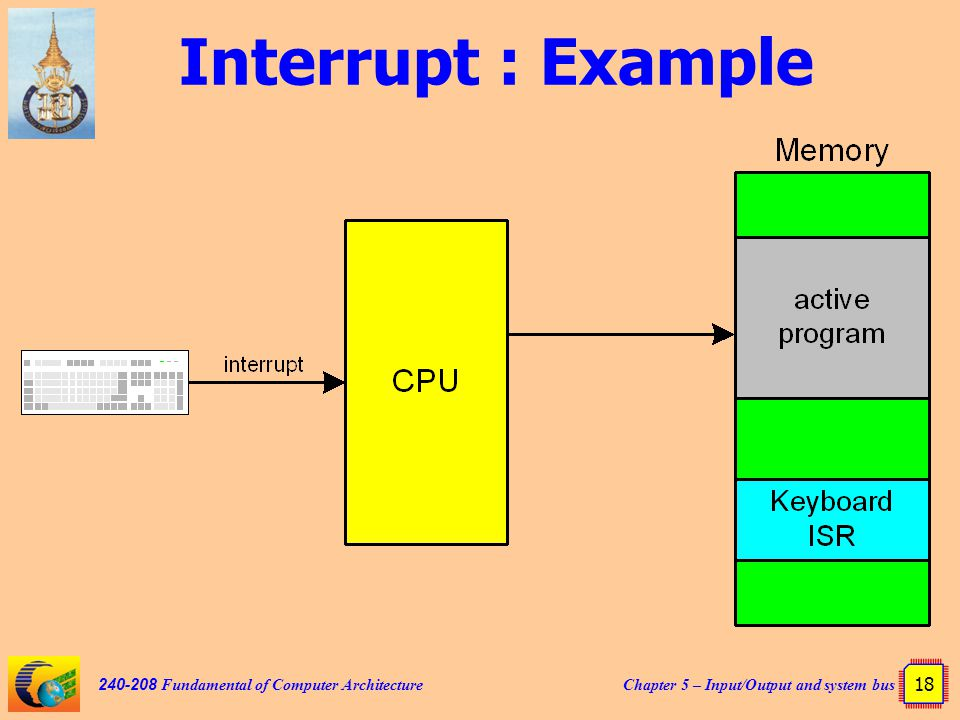 Chapter 5 – Input/Output and system bus 18 240-208 Fundamental of Computer Architecture Interrupt : Example