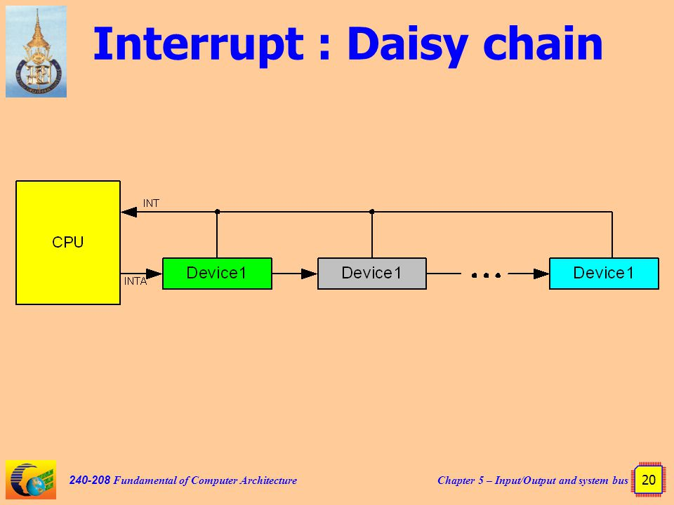 Chapter 5 – Input/Output and system bus 20 240-208 Fundamental of Computer Architecture Interrupt : Daisy chain