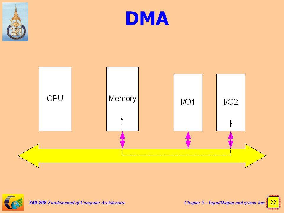 Chapter 5 – Input/Output and system bus 22 240-208 Fundamental of Computer Architecture DMA