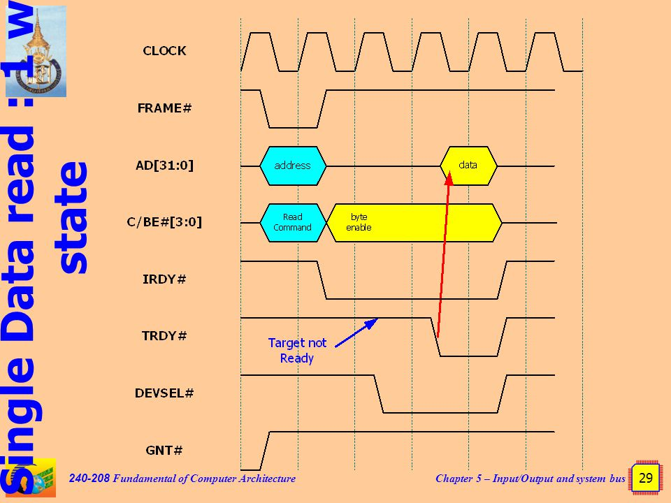 Chapter 5 – Input/Output and system bus 29 240-208 Fundamental of Computer Architecture Single Data read : 1 wait state