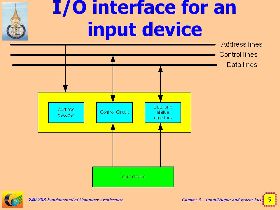 Chapter 5 – Input/Output and system bus 46 240-208 Fundamental of Computer Architecture Single data write : no wait state
