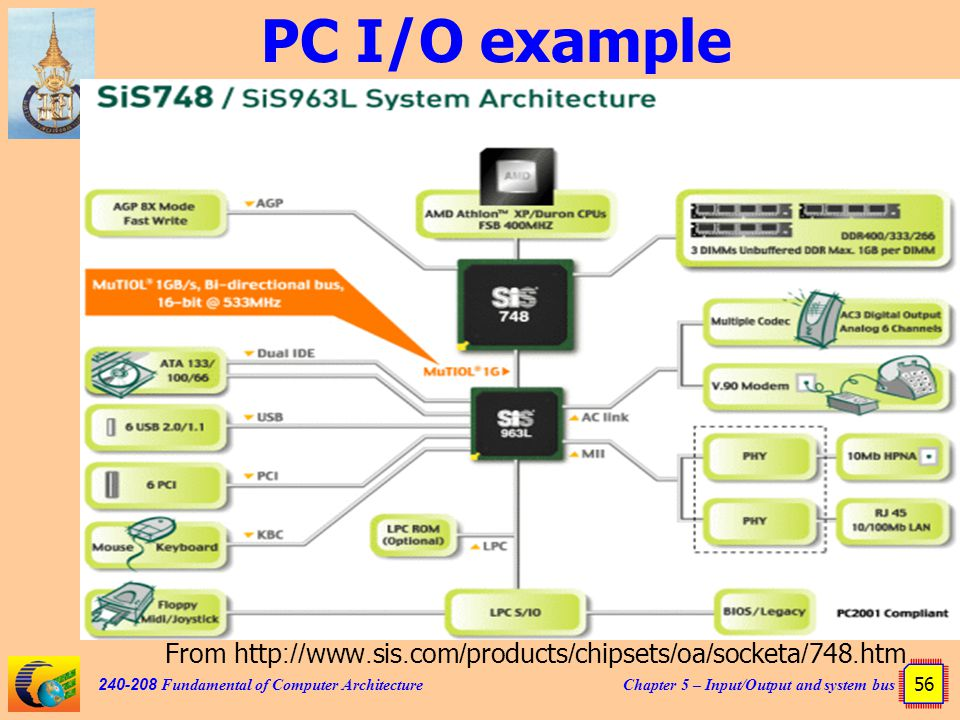 Chapter 5 – Input/Output and system bus 56 240-208 Fundamental of Computer Architecture PC I/O example From http://www.sis.com/products/chipsets/oa/socketa/748.htm