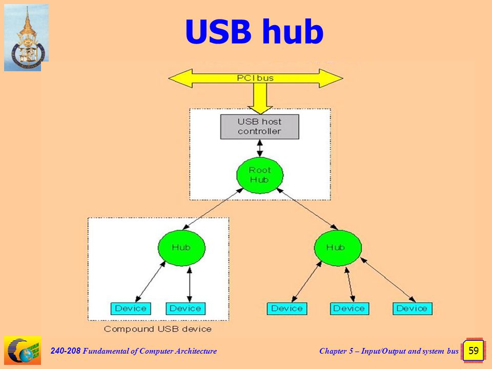 Chapter 5 – Input/Output and system bus 59 240-208 Fundamental of Computer Architecture USB hub
