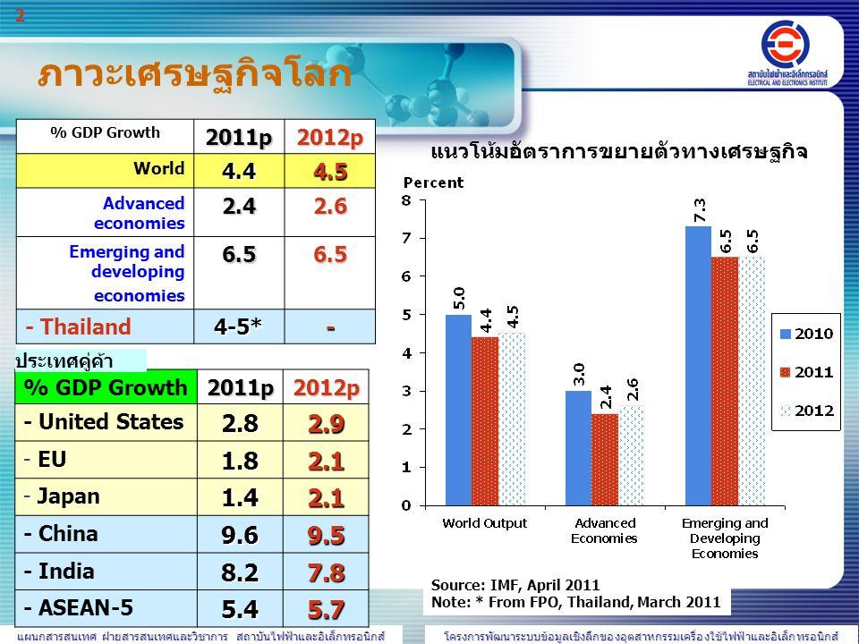 แผนกสารสนเทศ ฝ่ายสารสนเทศและวิชาการ สถาบันไฟฟ้าและอิเล็กทรอนิกส์ โครงการพัฒนาระบบข้อมูลเชิงลึกของอุตสาหกรรมเครื่องใช้ไฟฟ้าและอิเล็กทรอนิกส์ 3 ที่มา: SIA, พฤษภาคม 2554  32%  6%  3.4% ภาวะอุตสาหกรรมอิเล็กทรอนิกส์โลก