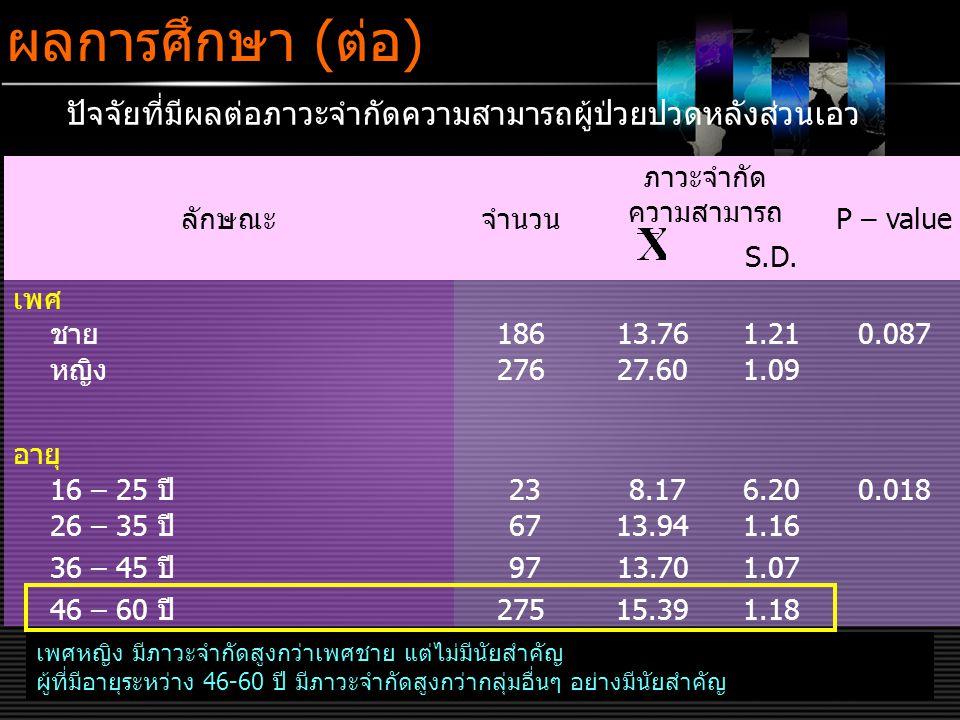 LOGO www.themegallery.com ผลการศึกษา (ต่อ) 2 เพศหญิง มีภาวะจำกัดสูงกว่าเพศชาย แต่ไม่มีนัยสำคัญ ผู้ที่มีอายุระหว่าง 46-60 ปี มีภาวะจำกัดสูงกว่ากลุ่มอื่นๆ อย่างมีนัยสำคัญ ลักษณะจำนวน ภาวะจำกัด ความสามารถ P – value S.D.