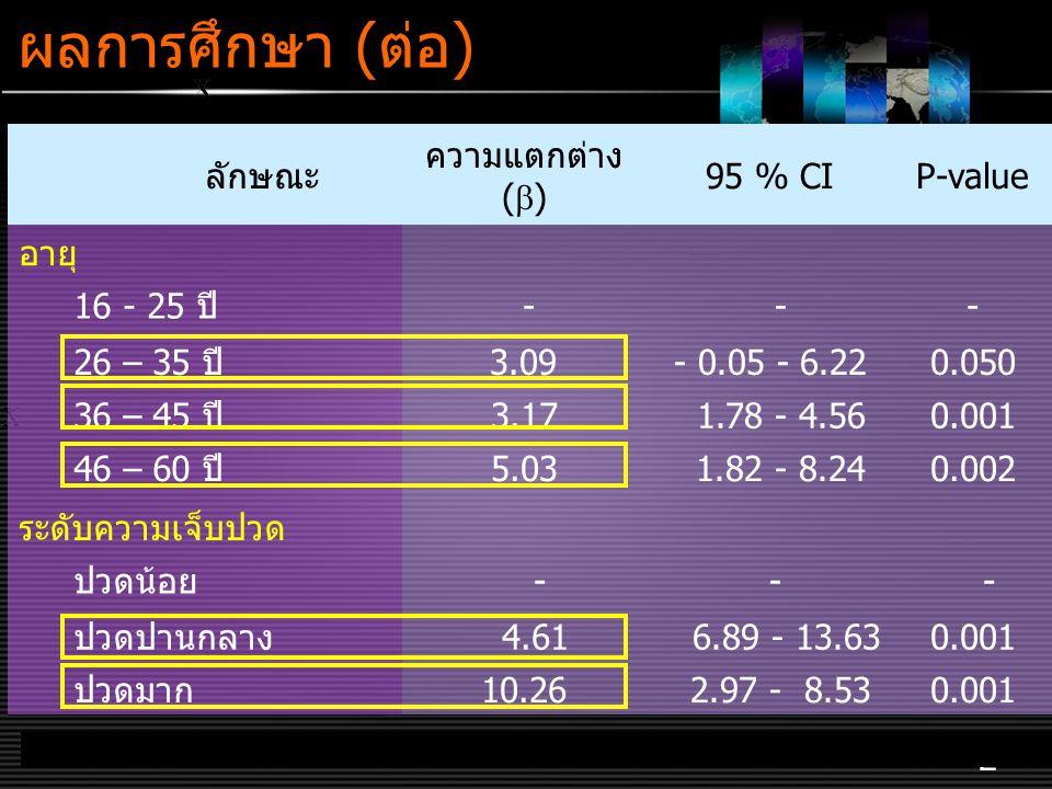 LOGO www.themegallery.com ผลการศึกษา (ต่อ) 2 ลักษณะ ความแตกต่าง (  ) 95 % CI P-value อายุ 16 - 25 ปี - -- 26 – 35 ปี 3.09- 0.05 - 6.220.050 36 – 45 ปี3.17 1.78 - 4.560.001 46 – 60 ปี5.03 1.82 - 8.240.002 ระดับความเจ็บปวด ปวดน้อย - - - ปวดปานกลาง 4.61 6.89 - 13.630.001 ปวดมาก10.26 2.97 - 8.530.001