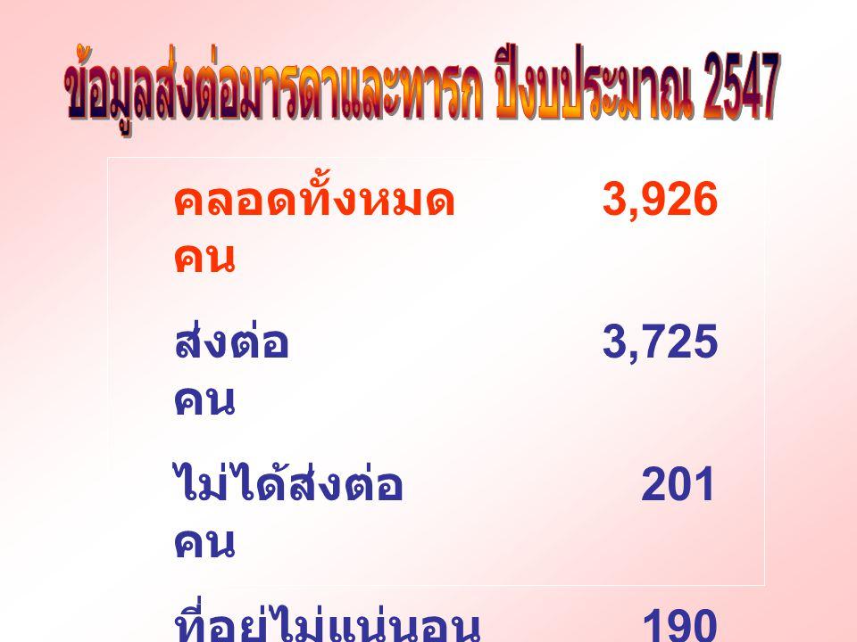 คลอดทั้งหมด 3,926 คน ส่งต่อ 3,725 คน ไม่ได้ส่งต่อ 201 คน ที่อยู่ไม่แน่นอน 190 คน ไม่ยอมให้เยี่ยม 11 คน