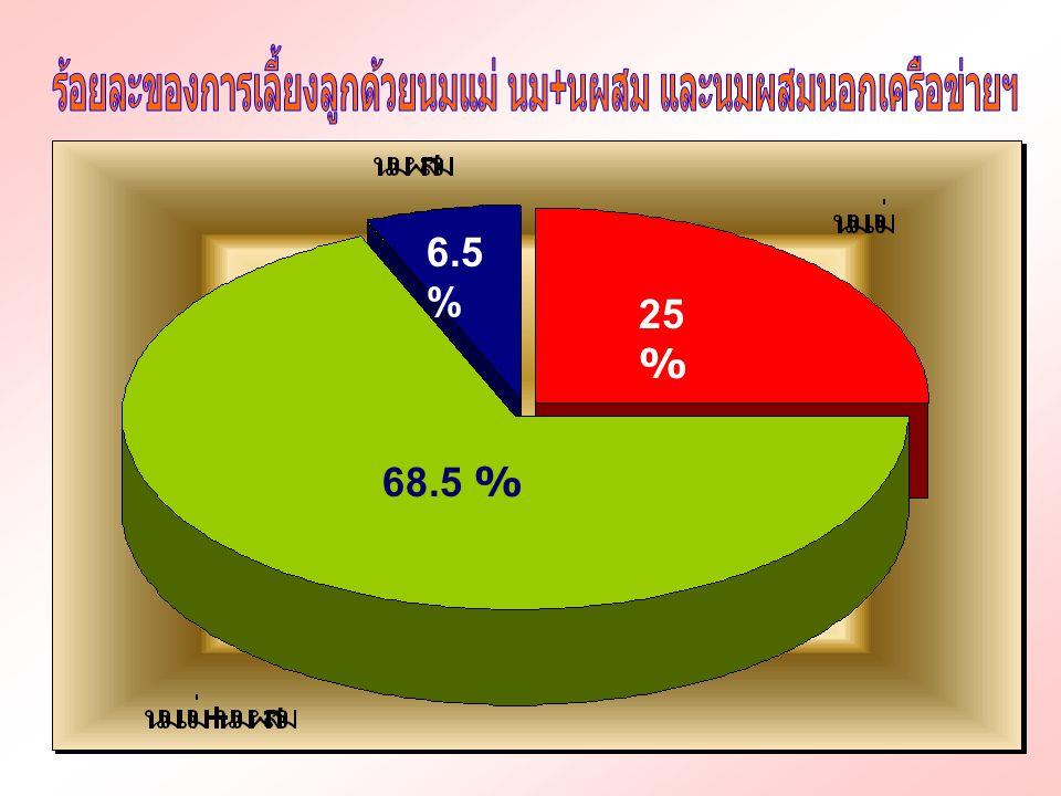 68.5 % 25 % 6.5 %