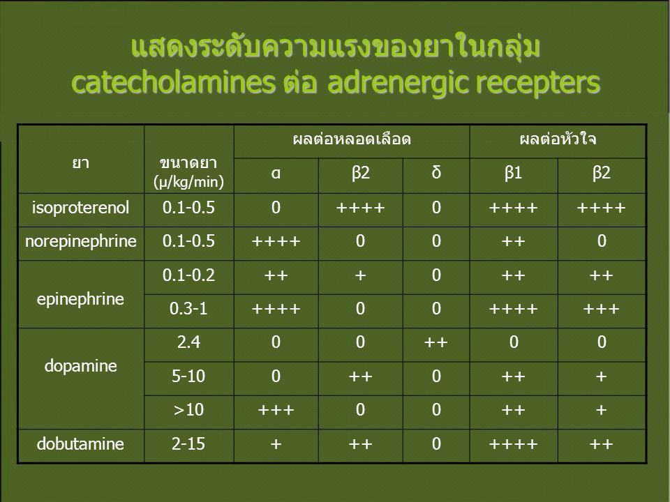 แสดงระดับความแรงของยาในกลุ่ม catecholamines ต่อ adrenergic recepters ยาขนาดยา (µ/kg/min) ผลต่อหลอดเลือดผลต่อหัวใจ αβ2β2δβ1β1β2β2 isoproterenol0.1-0.50++++0 norepinephrine0.1-0.5++++00++0 epinephrine 0.1-0.2+++0 0.3-1++++00 +++ dopamine 2.400++00 5-100++0 + >10+++00+++ dobutamine2-15+++0++++++