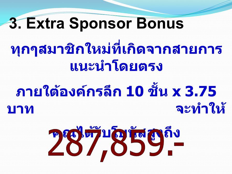 3. Extra Sponsor Bonus ทุกๆสมาชิกใหม่ที่เกิดจากสายการ แนะนำโดยตรง ภายใต้องค์กรลึก 10 ชั้น x 3.75 บาท จะทำให้ คุณได้รับโบนัสสูงถึง