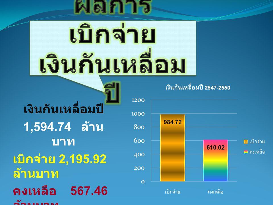 เงินกันเหลื่อมปี 1,594.74 ล้าน บาท เบิกจ่าย 2,195.92 ล้านบาท คงเหลือ 567.46 ล้านบาท