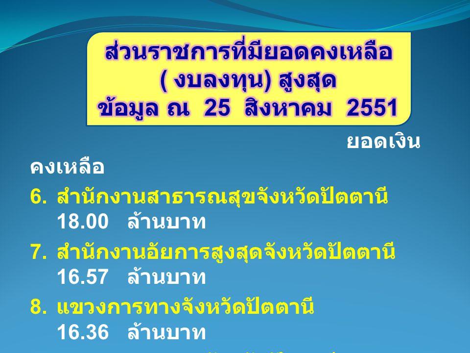ยอดเงิน คงเหลือ 6. สำนักงานสาธารณสุขจังหวัดปัตตานี 18.00 ล้านบาท 7.