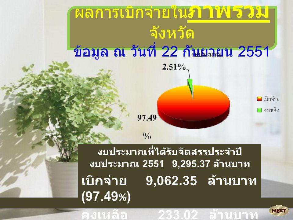 ผลการเบิกจ่ายใน ภาพรวม จังหวัด ข้อมูล ณ วันที่ 22 กันยายน 2551 งบประมาณที่ได้รับจัดสรรประจำปี งบประมาณ 2551 9,295.37 ล้านบาท เบิกจ่าย 9,062.35 ล้านบาท (97.49 % ) คงเหลือ 233.02 ล้านบาท (2.51 % )