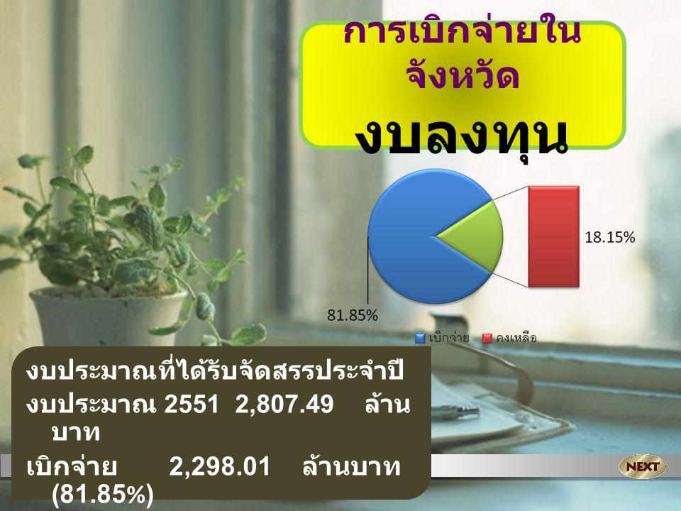 การเบิกจ่ายใน จังหวัด งบลงทุน งบประมาณที่ได้รับจัดสรรประจำปี งบประมาณ 2551 2,807.49 ล้าน บาท เบิกจ่าย 2,298.01 ล้านบาท (81.85%) คงเหลือ 509.48 ล้าน บาท (18.15%)
