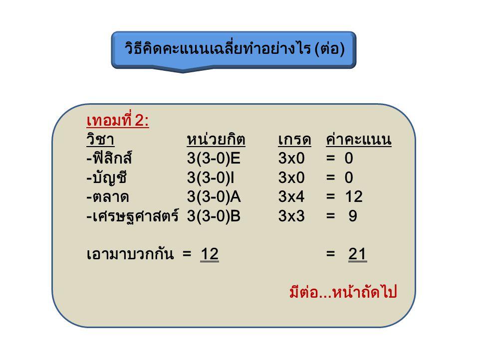 เทอมที่ 2: วิชา หน่วยกิตเกรดค่าคะแนน -ฟิสิกส์ 3(3-0)E3x0 = 0 -บัญชี 3(3-0)I3x0 = 0 -ตลาด 3(3-0)A3x4 = 12 -เศรษฐศาสตร์ 3(3-0)B3x3 = 9 เอามาบวกกัน = 12= 21 มีต่อ...หน้าถัดไป วิธีคิดคะแนนเฉลี่ยทำอย่างไร (ต่อ)