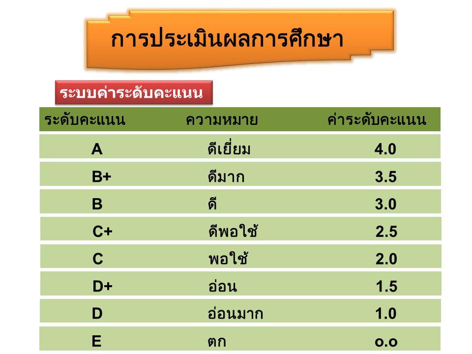 การประเมินผลการศึกษา ระดับคะแนนความหมายค่าระดับคะแนน A ดีเยี่ยม 4.0 B+ ดีมาก 3.5 B ดี 3.0 C+ ดีพอใช้ 2.5 C พอใช้ 2.0 D+ อ่อน 1.5 D อ่อนมาก 1.0 E ตก o.o ระบบค่าระดับคะแนน